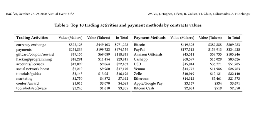 Image shows the top ten trading activities in the cybercrime market